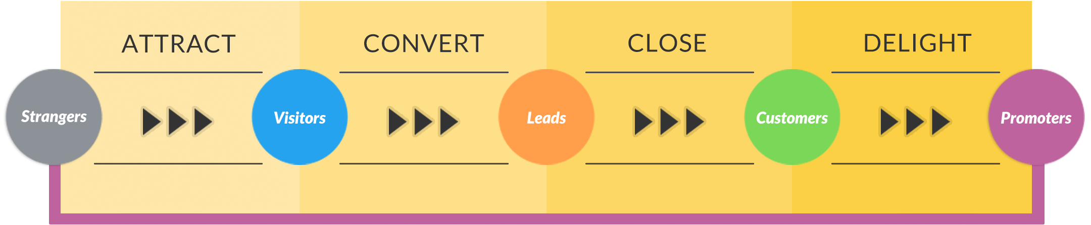 What is the Inbound Marketing Methodolgy?
